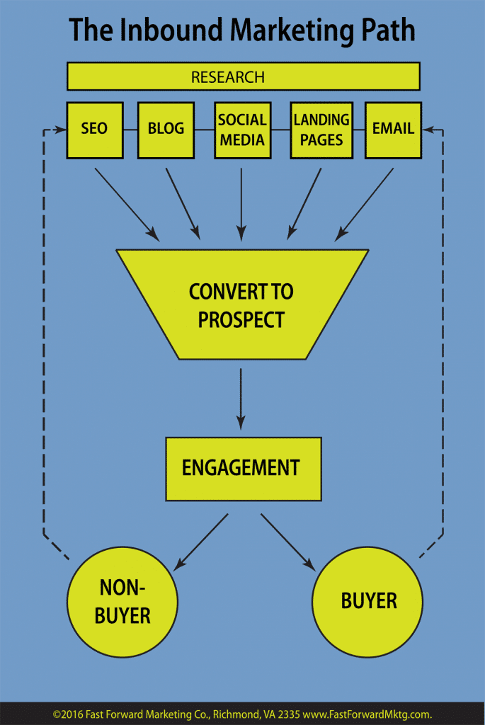 inbound marketing path