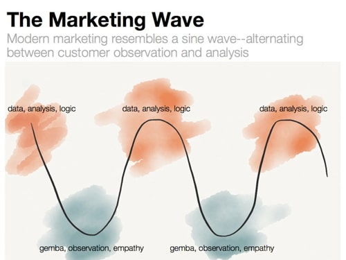marketing-wave